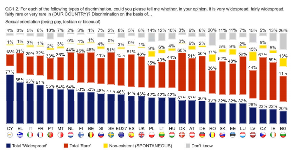 """""""Statistics from the Special Eurobarometer show that Greece is believed to be the second most anti-LGBT country in Europe"""""""